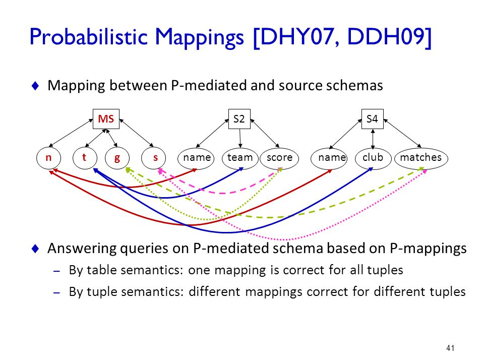 Probabilistic Mappings [DHY07, DDH09]